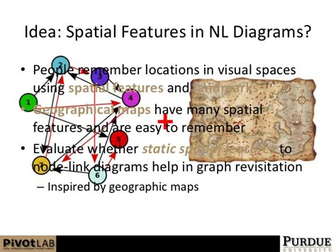 spatial layout features static spatial graph features