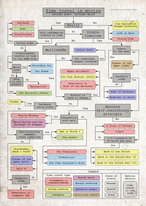 arkham horror flowchart a flow chart explaining all time travel in