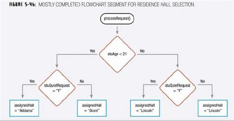 visual studio flowchart generator visual studio flowchart generator create a flowchart