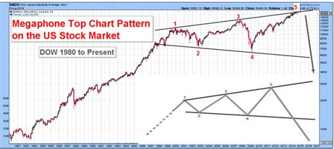 stock pattern megaphone bo polny on 2015 the coming inflationary spike