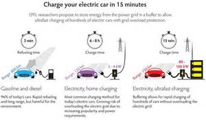 A Battery To Charge Electric Vehicle Researchers Move Closer To Charging An Ev As Fast As