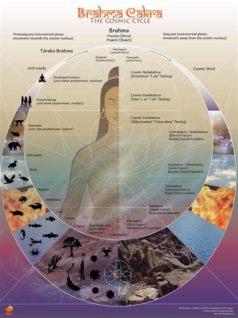 imagenes tantra yoga resources chronologically