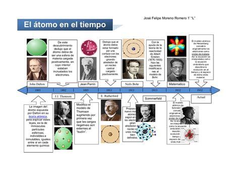 los hilos del tiempo linea del tiempo atomo