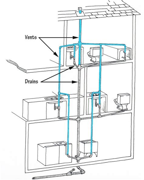 house plumbing system how to diagnose clear a drain clog
