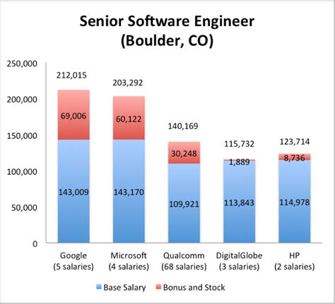 Advantage Of Mba For Software Engineer by Can You Make Big Money In Software