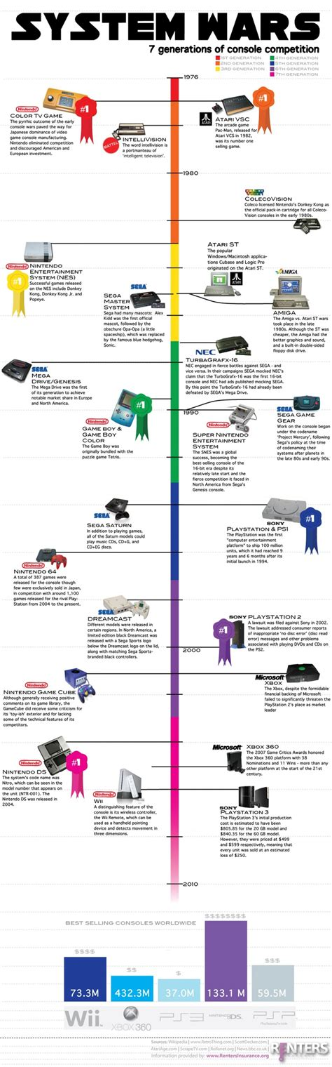console generations system wars 7 generations of console competition visual ly