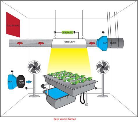 grow room ventilation setup grow room design encinitas hydroponics