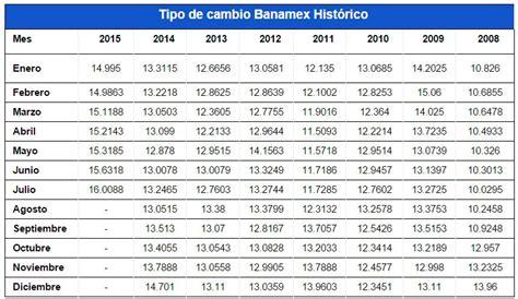 cotizacion del peso colombiano frente al bolivar venezolano tipo de cambio banamex consulta su cotizaci 243 n rankia