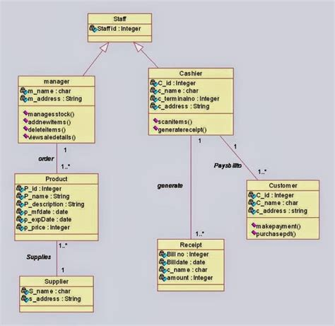 class diagram class diagram for shopping system uml diagrams