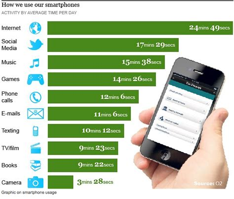 read mobile smartphone usage graphic