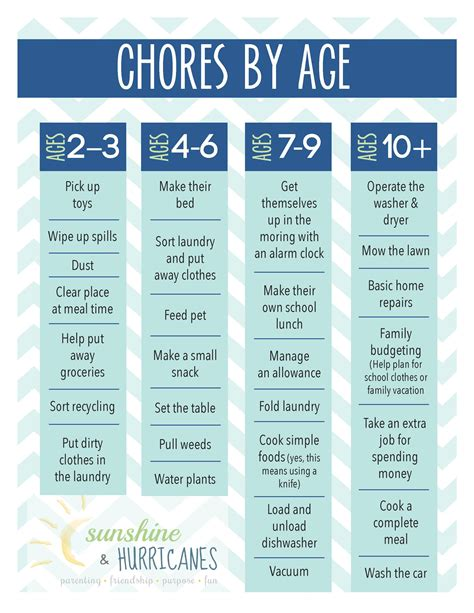 What Calendar Do You The Importance Of Chores For Children Printable Chore Chart