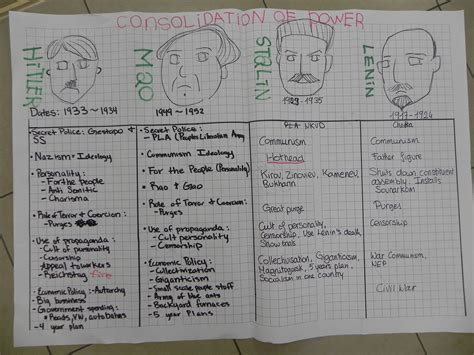 Joseph Stalin Essay by Writing A Term Paper Student Learning Services Essay On Stalin And Speech On