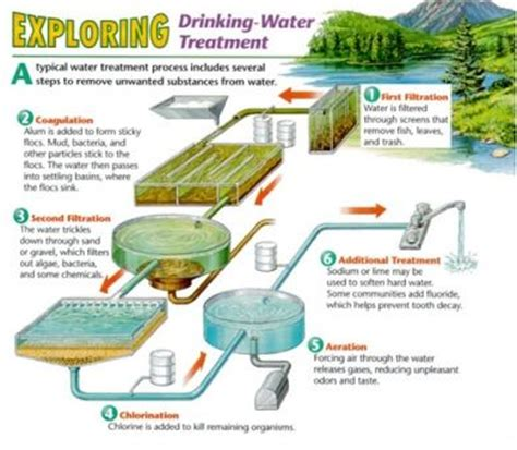 water well rehabilitation a practical guide to understanding well problems and solutions sustainable water well books test and treat before you drink lesson the o jays of