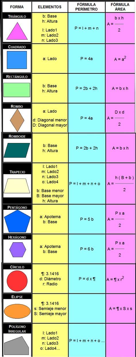 figuras geometricas formulas de area y perimetro figuras geometricas con area y perimetro imagui
