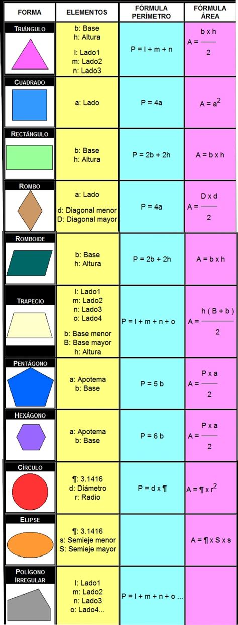 figuras geometricas con formulas formulas de figuras geom 233 tricas imagui