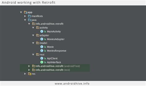 how to use retrofit in android android studio tutorial android working with retrofit http library