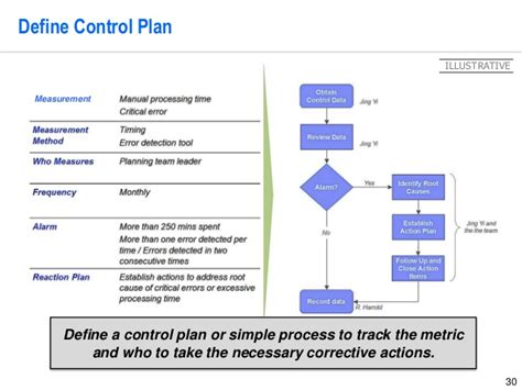 definition of design template lean six sigma storyboard template by operational