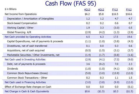 sle cash flow analysis ibm 2013 cash flow analysis international business