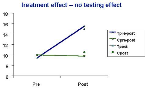 Design Test Effect | social research methods knowledge base hybrid