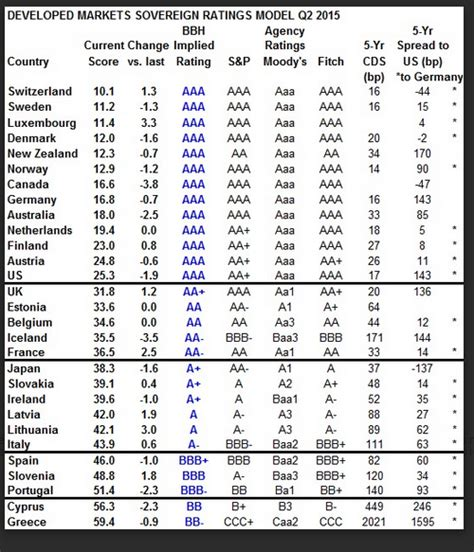 Bloomberg Excel Formula Credit Rating What Is Your Sovereign Credit Rating Economy