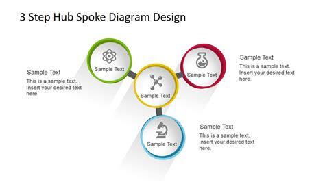 3 Step Hub Spoke Diagram For Powerpoint Slidemodel Hub And Spoke Ppt