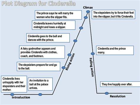 everyday use plot diagram plot diagram for cinderella by bdelgado via slideshare