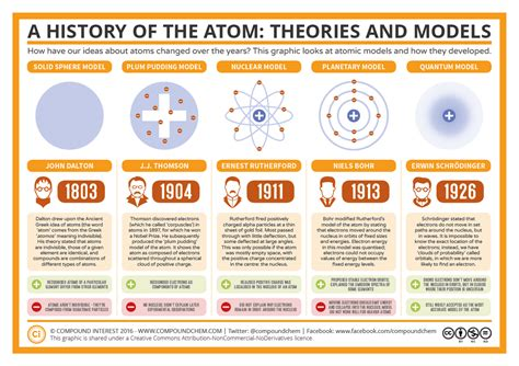 atomic structure and the periodic table 1 atomic structure and the periodic table tallis
