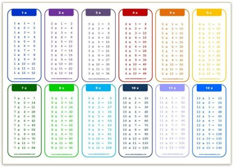 multiplication table printable 1 12 new calendar