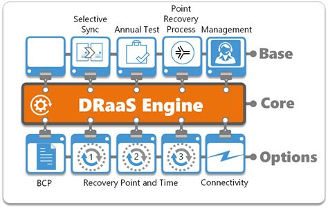 design assets definition disaster recovery as a service draas iocane