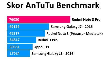 Kisaran Harga Samsung J5 Pro kelebihan kekurangan redmi note 3 gadoga