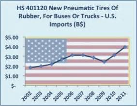 Car Tires Hs Code Wit Report For Hs Code 401120 Truck Tires World Trade Daily