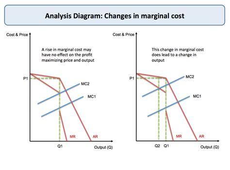 diagram of oligopoly oligopoly kinked demand curve tutor2u economics