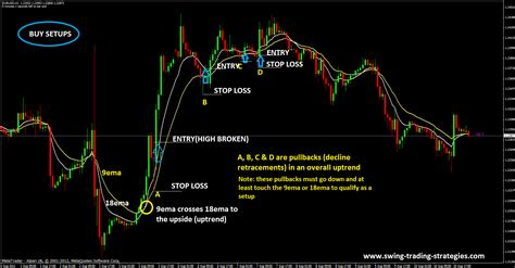 full swing trading forex pips bag