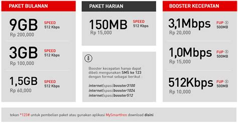 Modem Andromax Unlimited paket unlimited smartfren