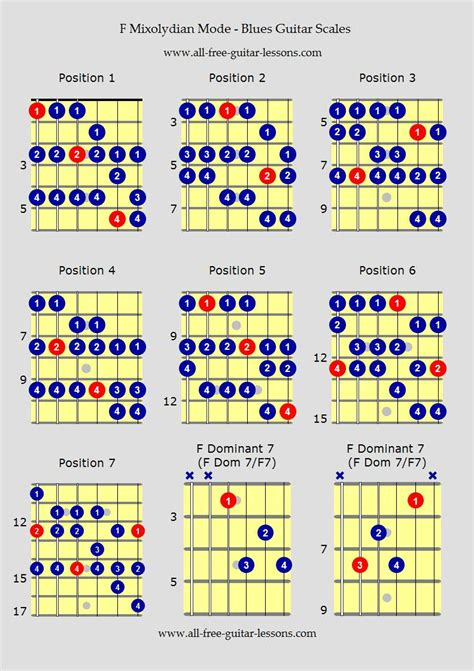 Blus Free To Be Me blues guitar scales