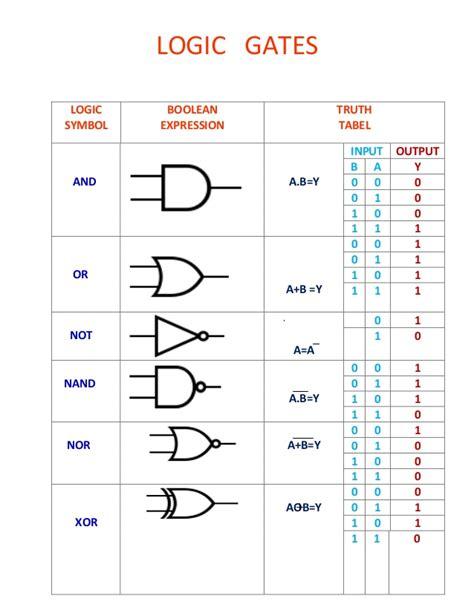 logic logic and logic logic gates