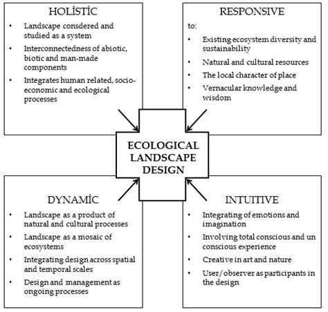 Landscape Approach Definition Ecological Landscape Design Intechopen