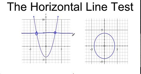 line test the horizontal line test
