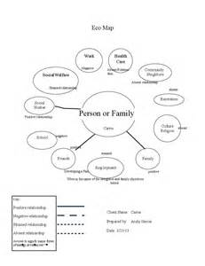 ecomap template sle family eco map template free