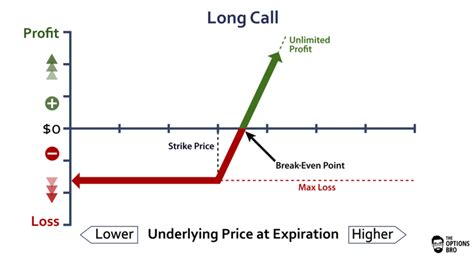 covered call payoff diagram call option explained the options bro
