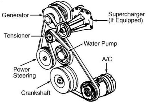 97 buick lesabre belt diagram 97 buick lesabre wiring diagram 97 free engine image for