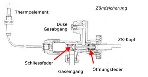 Gasherd Flamme Einstellen by Nutzung