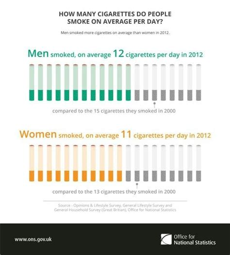 How Many Search Each Day 17 Best Images About Smoke Free Manchester On Nhs Parts And
