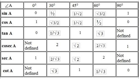 Trig Table by What Is The Value Of Tan45 Meritnation