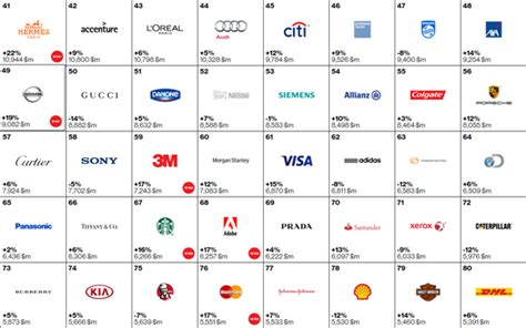 Motorr Der Verschiedene Marken by Wirtschaft German China Org Cn 2015 Best Global Brands