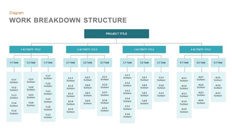 work breakdown structure template work breakdown structure template for powerpoint and