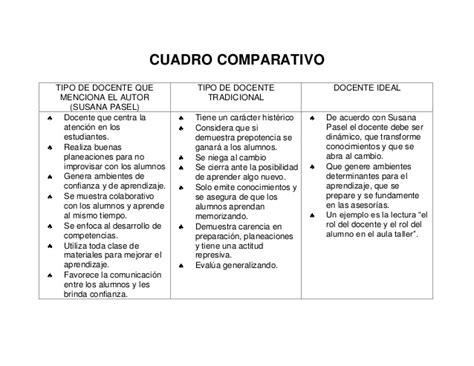 cuadro comparativo de presupuesto y proyecto cuadro comparativo