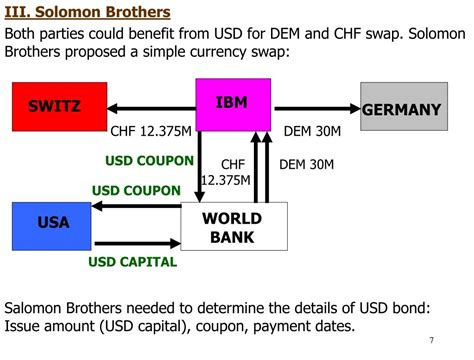 world bank capital ppt study currency swaps ibm and the world bank