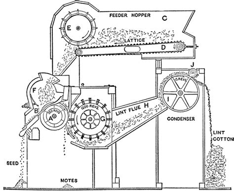 cotton gin diagram apus2scott chapter 8 miscellaneous