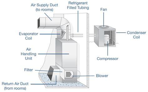 blower door basics part 1 prep setup havc system manufacturer manufacturer from india id